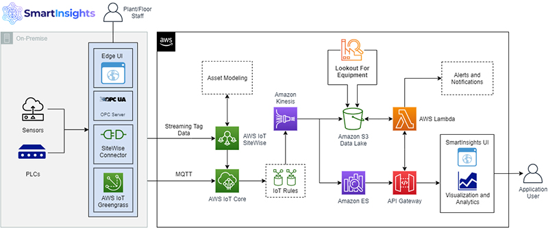 improve operational efficiency with integrated equipment monitoring with tensoriot powered by aws 4 hyperedge embed image