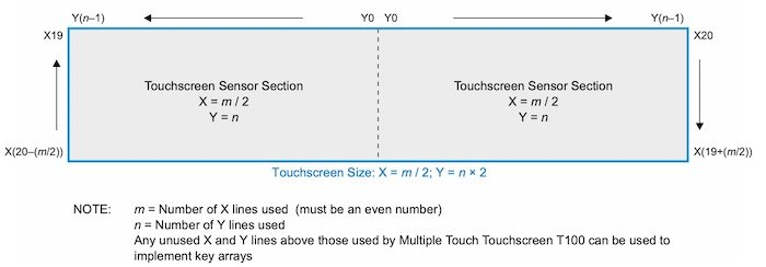 Configuration of X/Y lines for an ultrawide touchscreen.