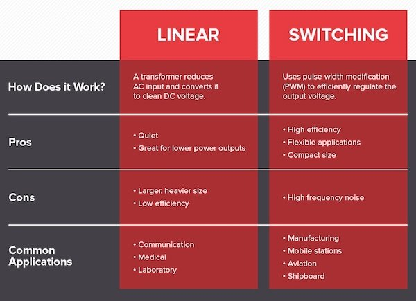 A chart on linear vs switched-mode.
