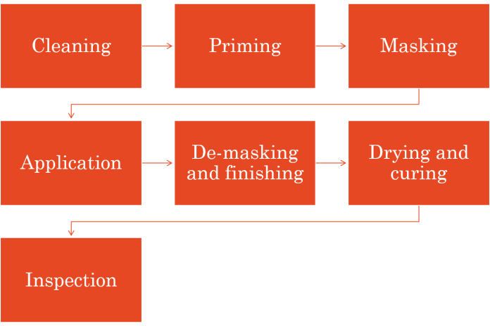Flow chart for conformal coating production process