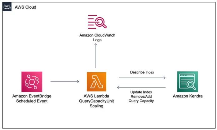 automatically scale amazon kendra query capacity units with amazon eventbridge and aws lambda 1 hyperedge embed image
