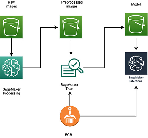 build a scalable machine learning pipeline for ultra high resolution medical images using amazon sagemaker 2 hyperedge embed image