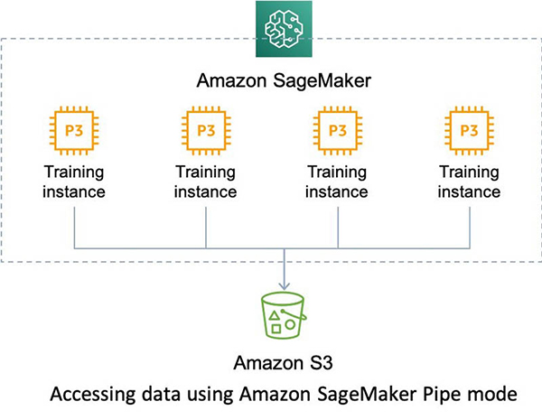 build a scalable machine learning pipeline for ultra high resolution medical images using amazon sagemaker 3 hyperedge embed image