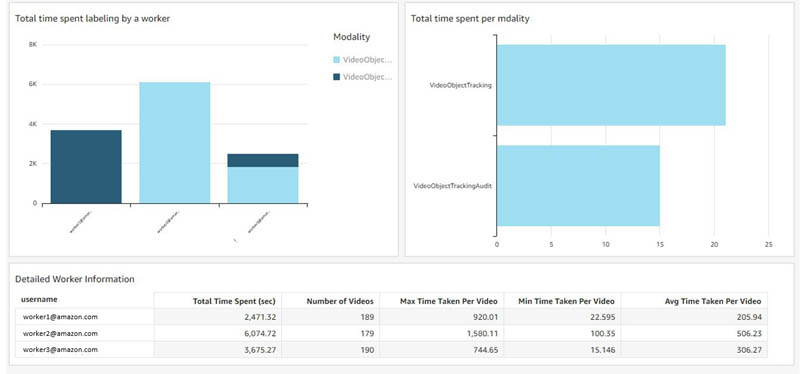 build bi dashboards for your amazon sagemaker ground truth labels and worker metadata 12 hyperedge embed image