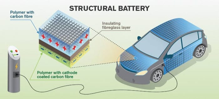 A high-level overview of a structural battery in an EV.