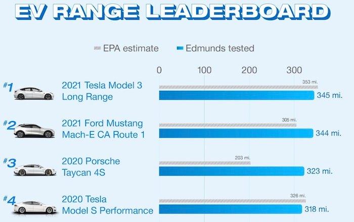 Edmund's EV range test top four results with EPA estimates and Edmunds testing.