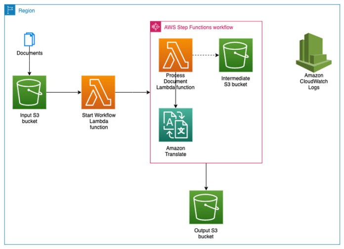 create a serverless pipeline to translate large documents with amazon translate hyperedge embed image
