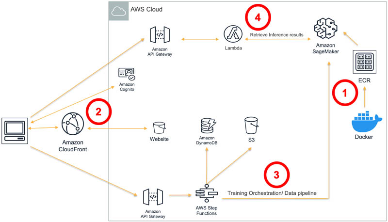 creating an end to end application for orchestrating custom deep learning hpo training and inference using aws step functions hyperedge embed