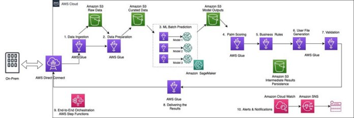 how genworth built a serverless ml pipeline on aws using amazon sagemaker and aws glue hyperedge embed image