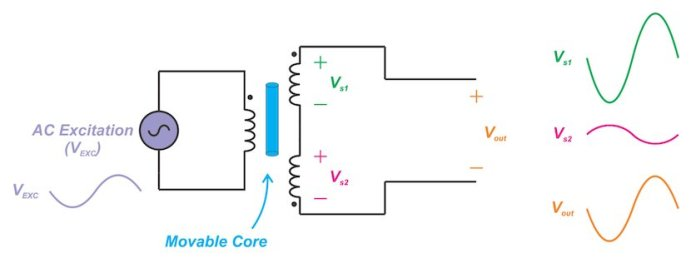 introduction to linear variable differential transformers lvdts 2 hyperedge embed image