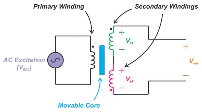 introduction to linear variable differential transformers lvdts hyperedge embed image