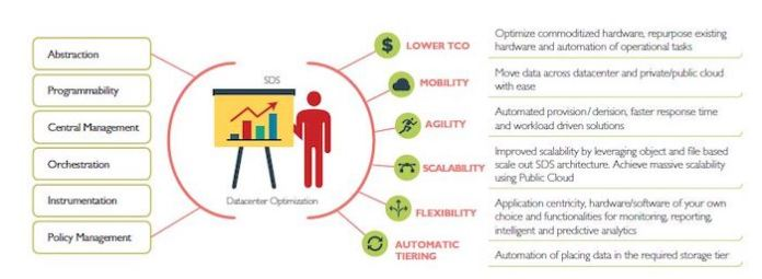 Benefits of SDS in data centers.