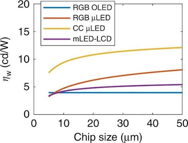Relative efficiency with respect to chip size demonstrates the power advantages of color conversion (CC) µLED films.
