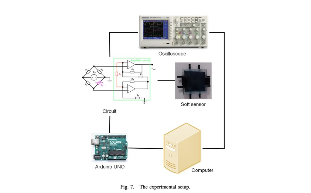 this soft tactile sensor can simultaneously estimate the contact force and location 1 hyperedge embed image