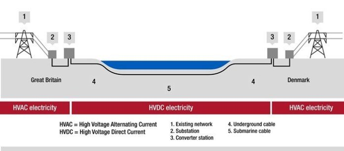Diagram of the Viking Link project.