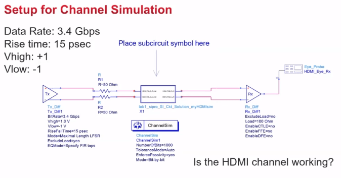Signal integrity analysis channel simulation