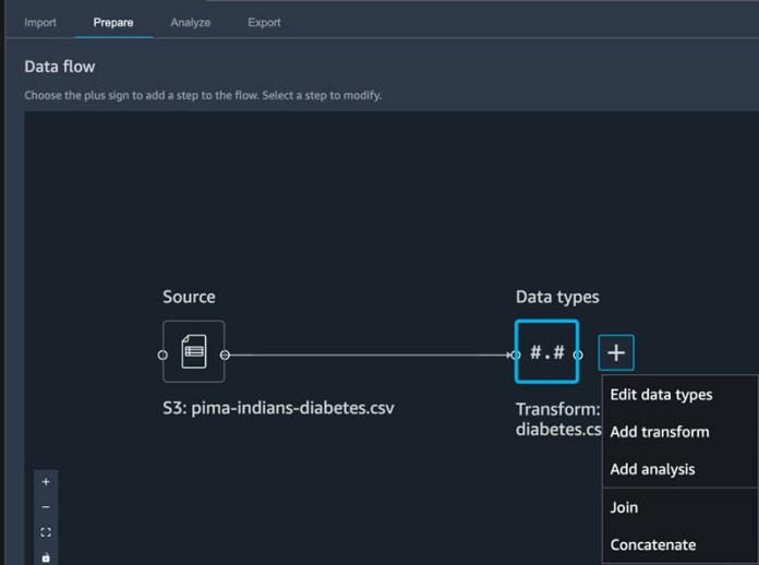 develop and deploy ml models using amazon sagemaker data wrangler and amazon sagemaker autopilot 3 hyperedge embed image