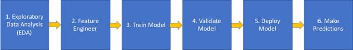 develop and deploy ml models using amazon sagemaker data wrangler and amazon sagemaker autopilot hyperedge embed image