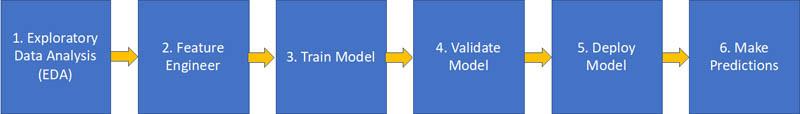 develop and deploy ml models using amazon sagemaker data wrangler and amazon sagemaker autopilot hyperedge embed