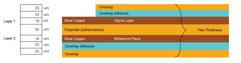 2 layer microstrip arrangement for flex impedance control