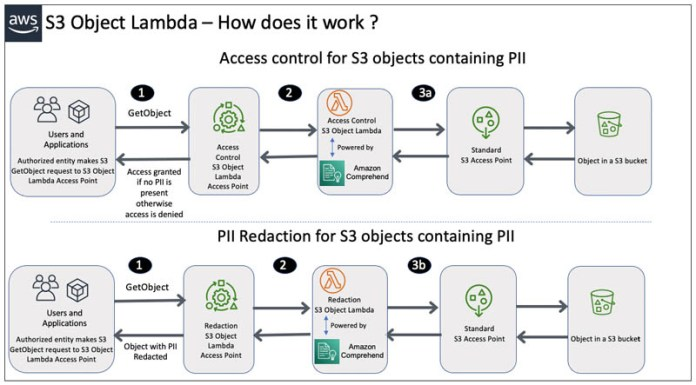 protect pii using amazon s3 object lambda to process and modify data during retrieval hyperedge embed image