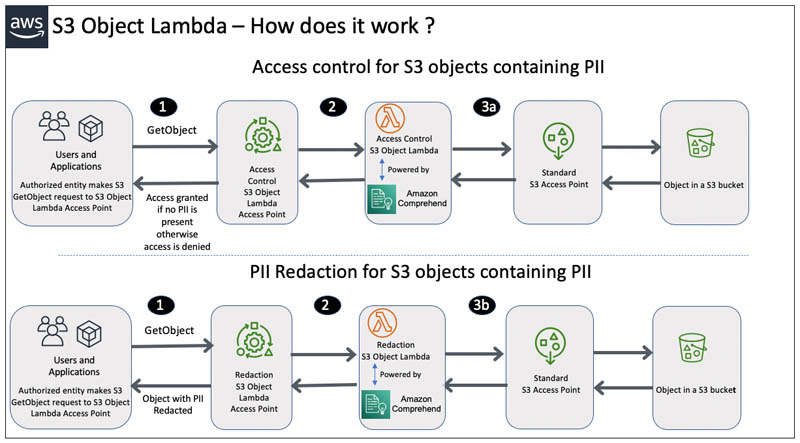 protect pii using amazon s3 object lambda to process and modify data during retrieval hyperedge embed