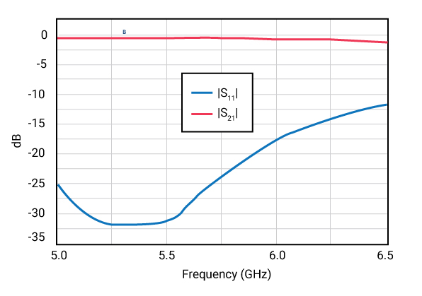 Scattering parameters S11 and S21 in magnitude vs. frequency plot