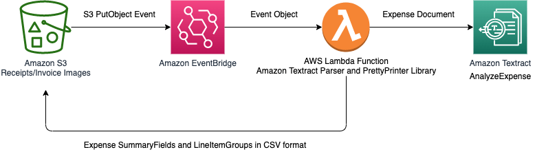 announcing specialized support for extracting data from invoices and receipts using amazon textract 2 hyperedge embed