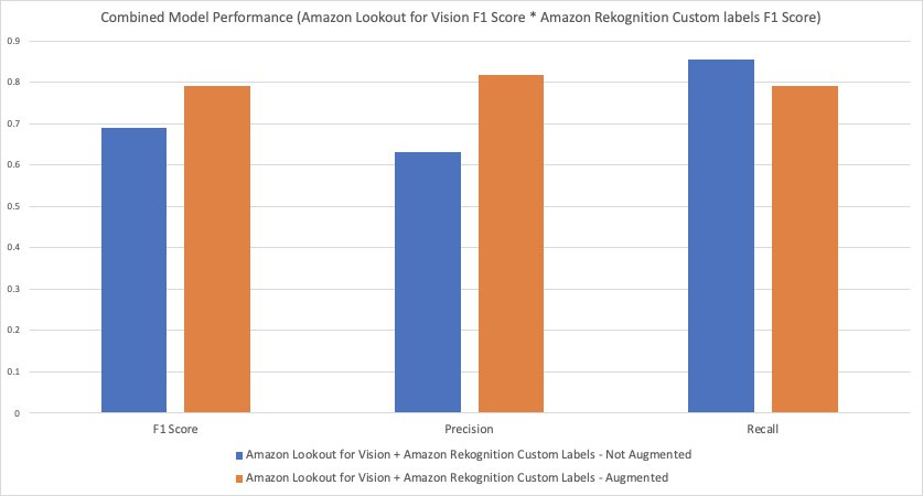 defect detection and classification in manufacturing using amazon lookout for vision and amazon rekognition custom labels 15 hyperedge embed image