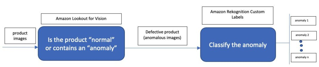defect detection and classification in manufacturing using amazon lookout for vision and amazon rekognition custom labels hyperedge embed image