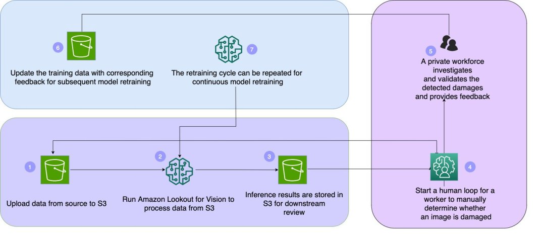 detect defects and augment predictions using amazon lookout for vision and amazon a2i hyperedge embed