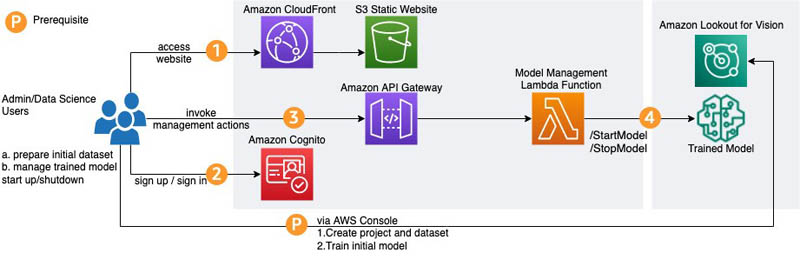 detect manufacturing defects in real time using amazon lookout for vision 3 hyperedge embed image