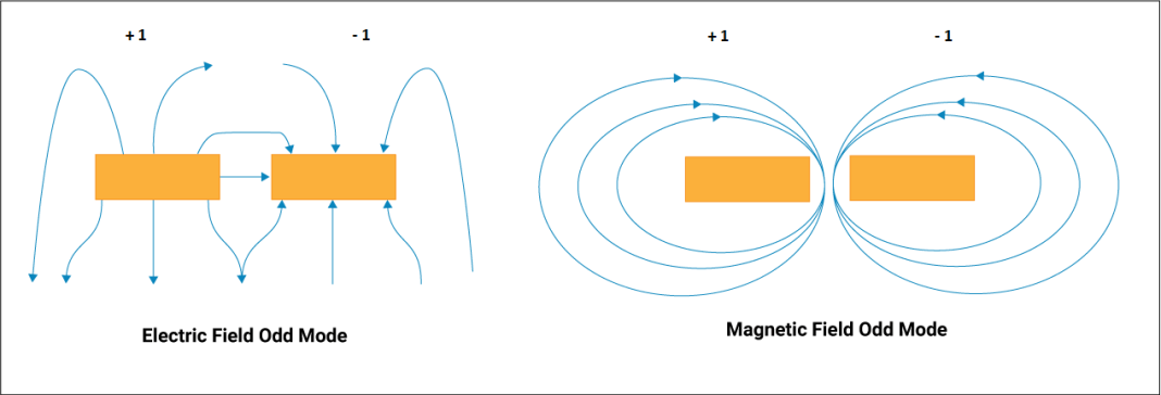Field lines during odd mode transmission