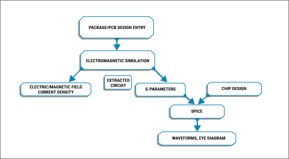 Process flow for field solver tool
