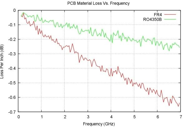PCB material loss versus frequency for Rogers and FR4 material