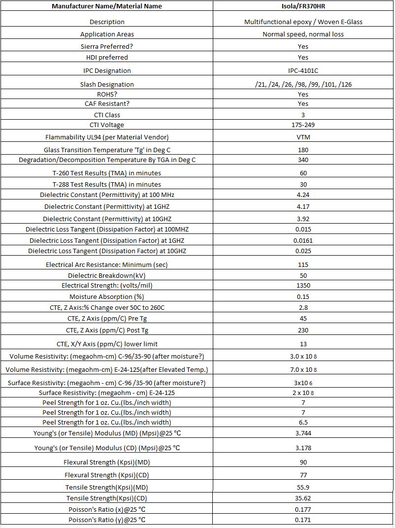 Isola 370HR datasheet
