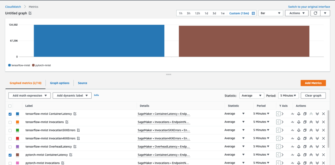 deploy multiple serving containers on a single instance using amazon sagemaker multi container endpoints 1 hyperedge embed
