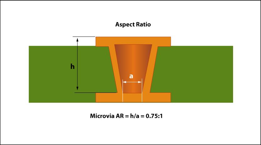 Aspect ratio for microvia