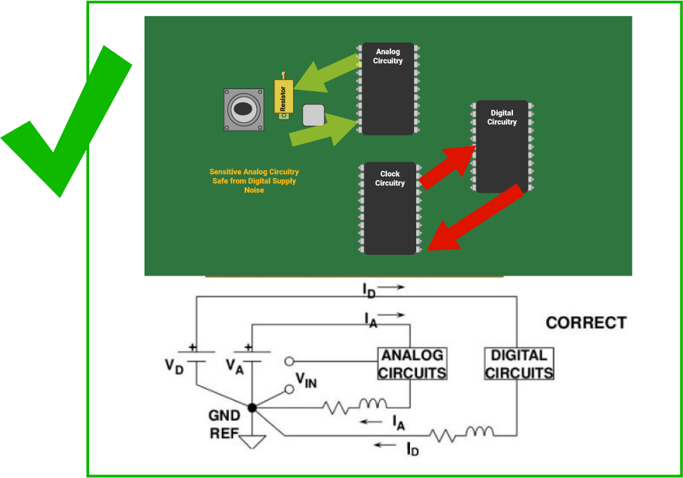 Basics of component placement on a PCB