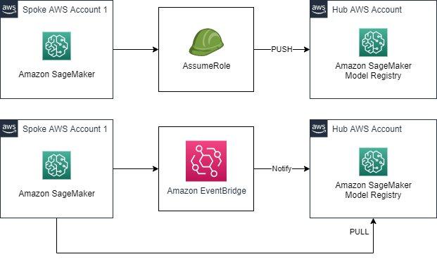 patterns for multi account hub and spoke amazon sagemaker model registry 1 hyperedge embed