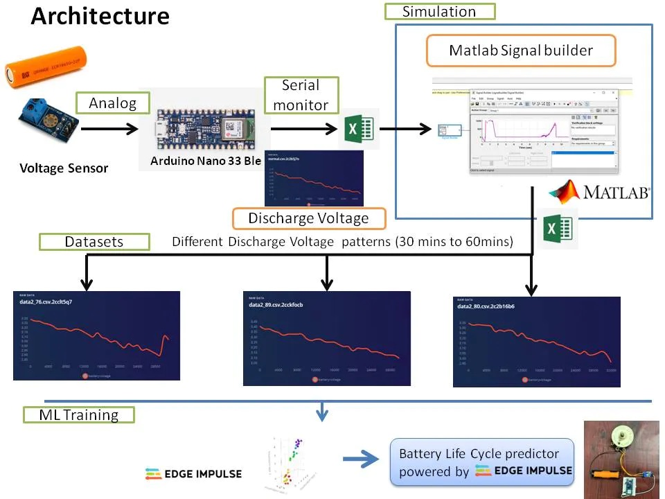 predicting a lithium ion batterys life cycle with tinyml 1 hyperedge embed