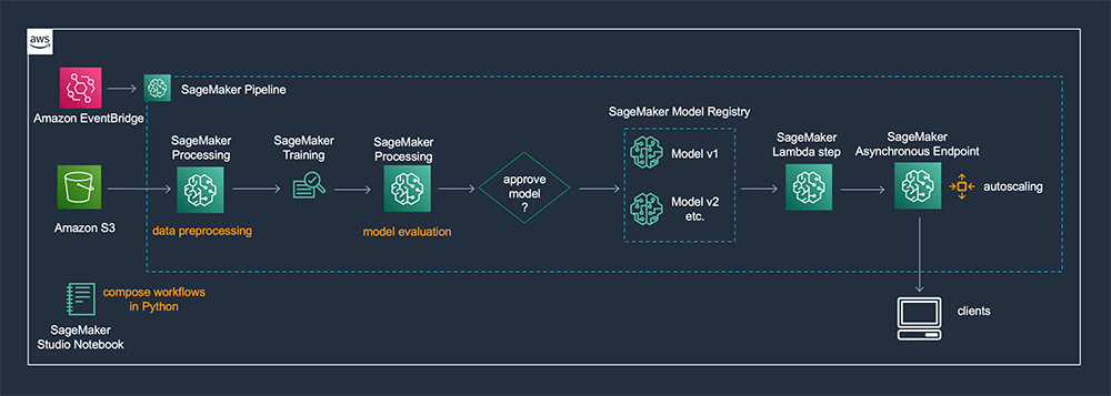use a sagemaker pipeline lambda step for lightweight model deployments hyperedge embed