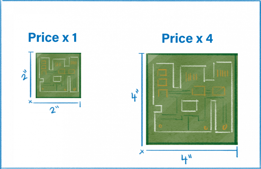 Cost of the PCB depends on the surface area of the board