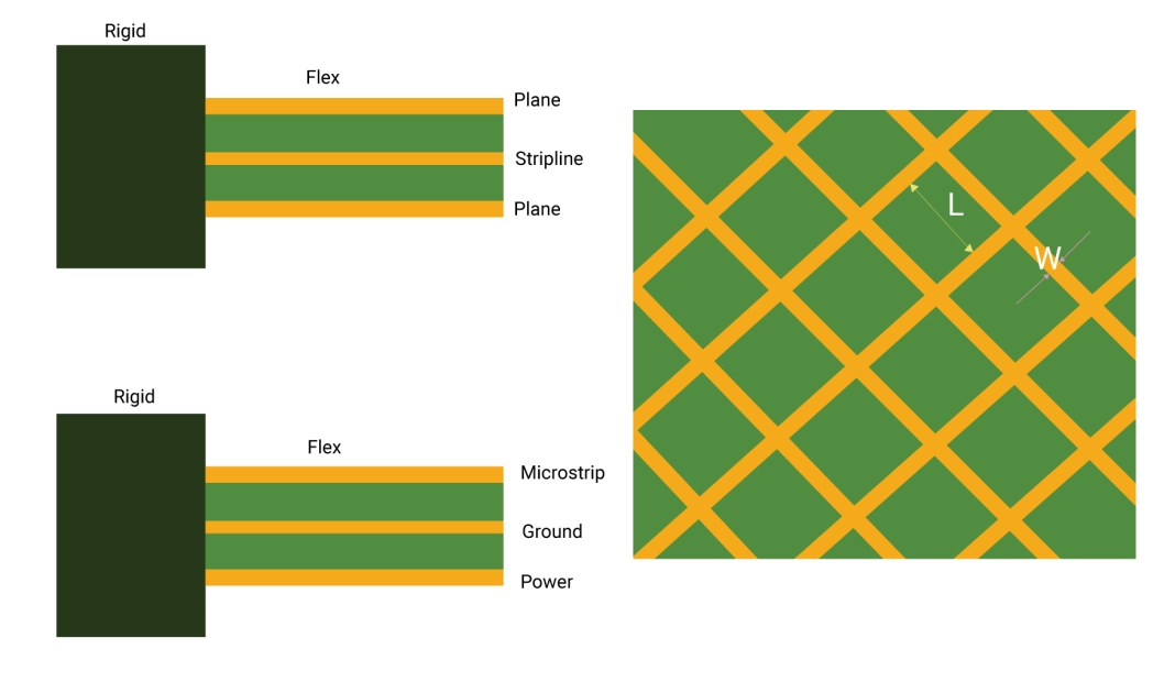 Stripline and microstrip routing on a flex ribbon with mesh
