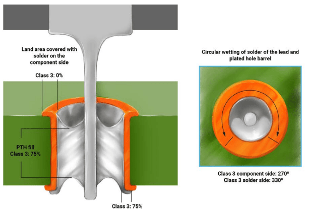 Criteria for through-hole component soldering