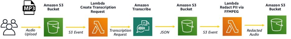 perform audio redaction for personally identifiable information with amazon transcribe hyperedge embed