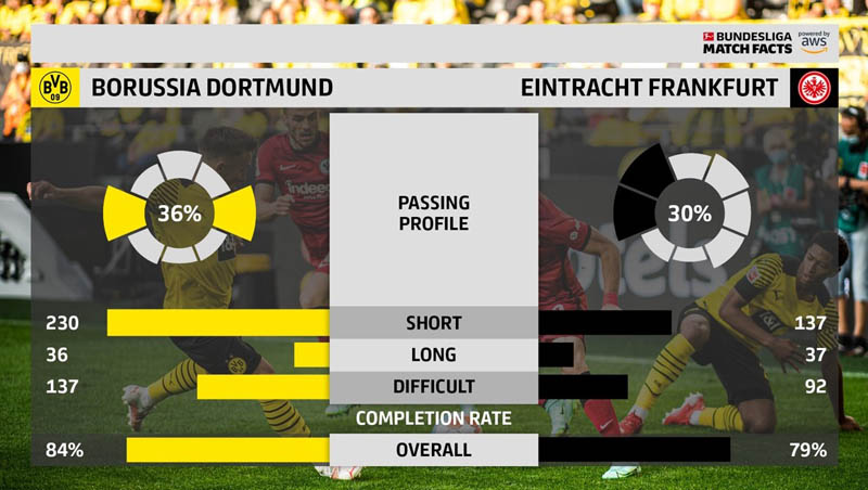 the development of bundesliga match fact passing profile a deep dive into passing in football 4 hyperedge embed