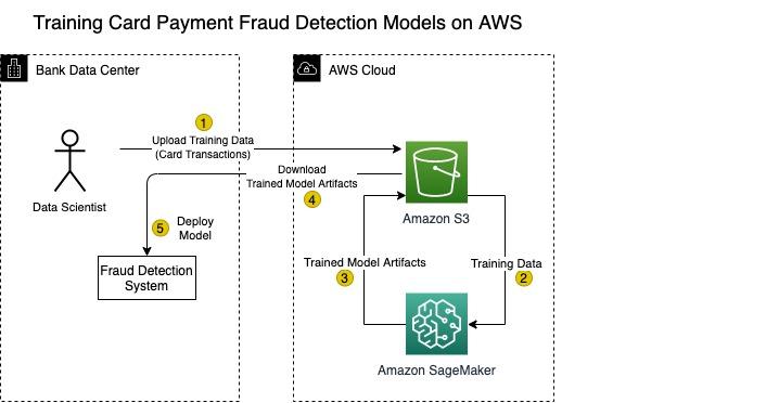 train fraudulent payment detection with amazon sagemaker 1 hyperedge embed