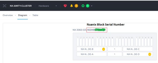 Nutanix Block serial number from prism