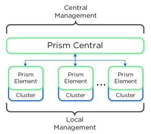 nutanix prism central architecture